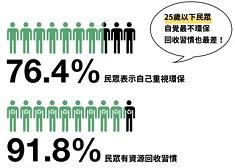 「回收大百科」:25歲下民眾,自覺回收習慣差