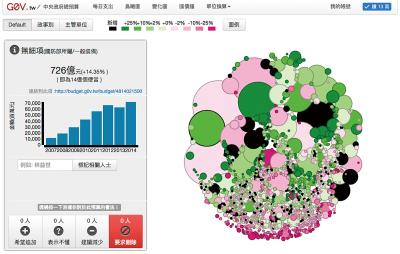 g0v推出的視覺化「中央政府總預算」,讓民眾一目了然。(翻拍自http://budget.g0v.tw/)